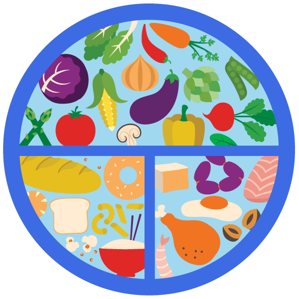healthy plate diagram