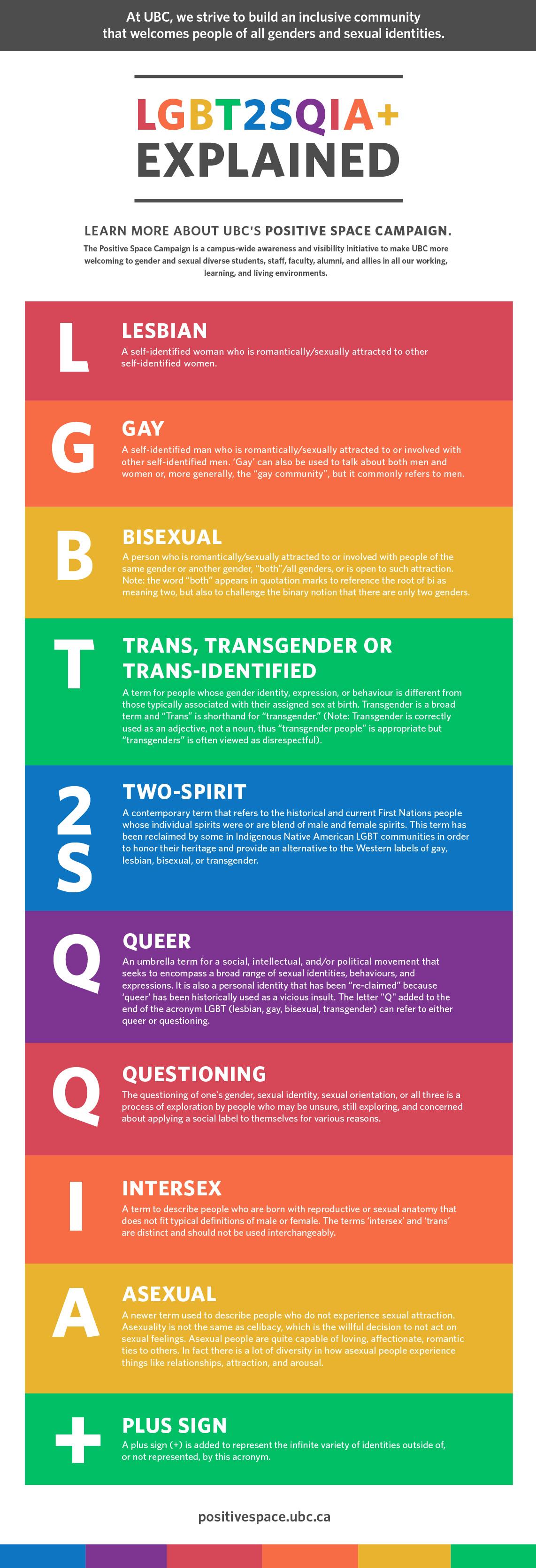 LGBT2SQIA+