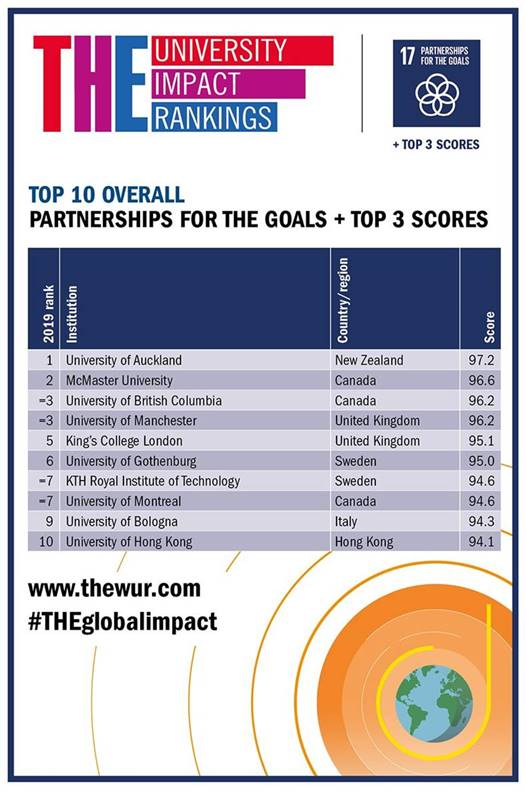 THE University Impact Rankings - graphic showing top 10 overall partnerships