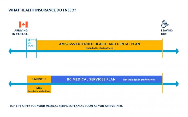 Health Insurance Overview